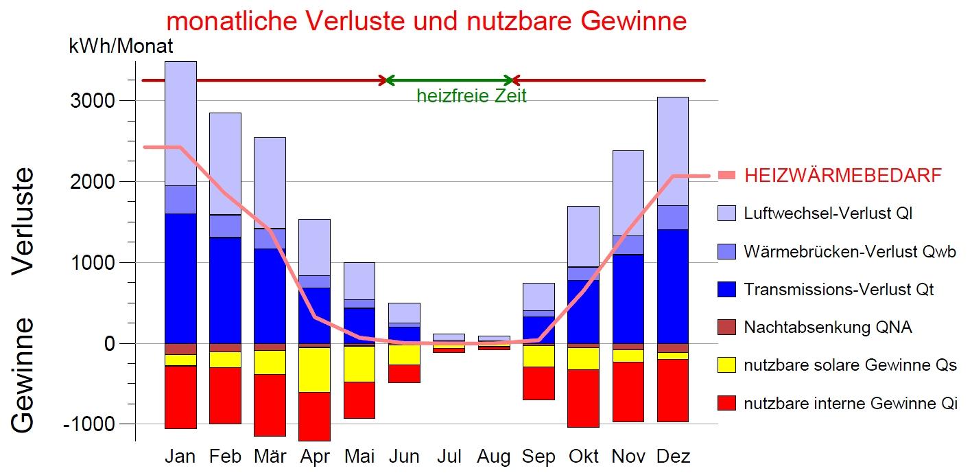 Bautagebuch Fronhoven » Diagramm monatliche Verluste und Gewinn