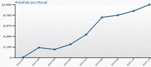 Blogstatistik bis November 2010