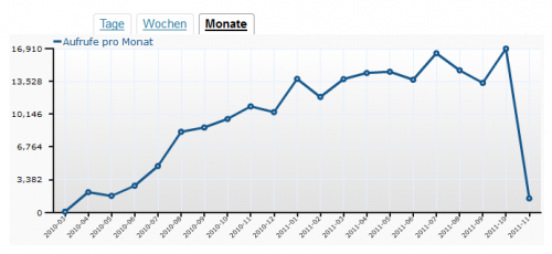 Wordpress Statistik - Stand 2011-11-03
